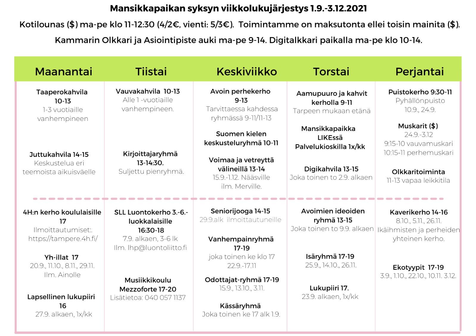 Mansikkapaikan Viikkolukujärjestys 1.9.-3.12.2021. Kotilounas ma-pe 11-12:30 (4€/2€, Vienti 5€/3€). Toimintamme on maksutonta ellei toisin mainita. Kammarin Olkkari ja Asiointi piste auki ma-pe 9-14. Digitalkkari paikalla ma-pe 10-14. Maanantai: Taaperokahvila 10:00-13:00 1-3 vuotiaille vanhempineen. Juttukahvila 14:00-15:00 Aikuisväelle. 4H:n kerho koululaisille 17:00. YH-illat 17:00 20.9.,11.10.,8.11.,29.11. ilmoittautuneille. Lapsellinen lukupiiri 16:00 27.9. alkaen kuukausittain. Tiistai: Vauvakahvila 10-13 Alle 1-vuotiaille vanhempineen. Kirjoittajaryhmä 13-14:30 Suljettu pienryhmä. SLL luontokerho 3.-6. luokkalaisille 16:30-18:00. Musiikkikoulu Mezzoforte 17-20 (erillinen maksu) Lisätietoja 0400571137. Keskiviikko: Avoin perhekerho 9-13. Suomen kielen keskusteluryhmä naisille 10-11.